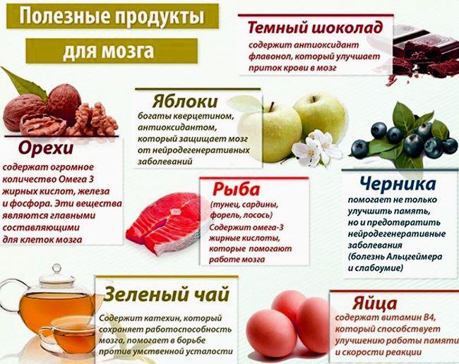 Пища для укрепления сосудов и мозга