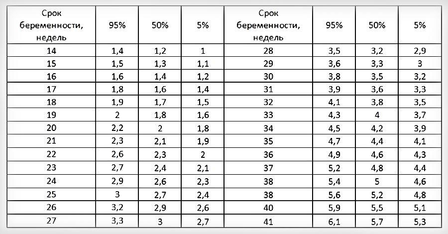 Таблица норм мозжечка плода по неделям