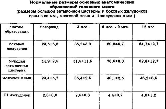 Таблица норм